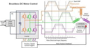 dc motor wiring diagram dc image wiring diagram brushless dc motor schematic diagram jodebal com on dc motor wiring diagram