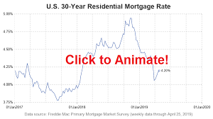 Mortgage Rate Graph Animation Graphically Speaking