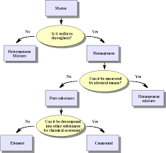 Flow Chart Of Classifying Matter Classification Of Matter Chemistry Libretexts