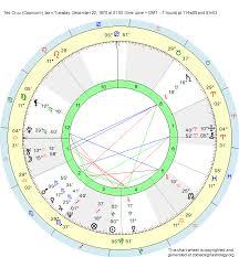 Birth Chart Ted Cruz Capricorn Zodiac Sign Astrology