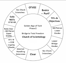 Golden Age Of Tech Phase Ii Cobs New Simplified Grade