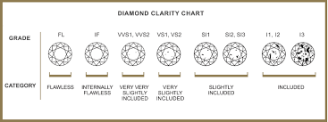 All You Need To Know About The Diamond Clarity Scale Real