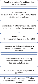 Flow Diagram Of How To Use The Systematic Clinical Reasoning