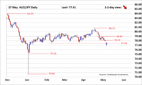 Aud Jpy Chart Forex Analysis Chart Aud Jpy Update Bears Taking A