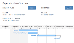 Wrike Gantt Chart Dependencies Task Management Vs Project Management Staying Organized In 2019
