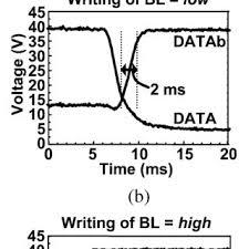 A Measured Sram Circuits Measured Sram Write Operation