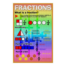 What Is A Fraction Poster