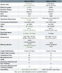 Sony Alpha Comparison Chart Sony Alpha A7r Iv Vs A7r Iii Specs Photos Comparison