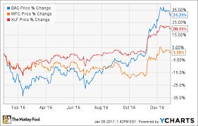 Better Buy Bank Of America Corporation Vs Wells Fargo