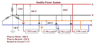 impact of floating neutral in power distribution electrical 3 phase 3 wire system