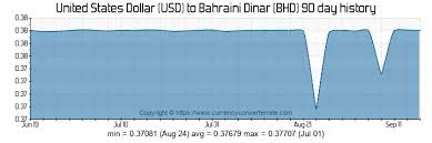 Usd To Bhd Chart 351 Usd To Bhd Convert 351 United States Dollar To