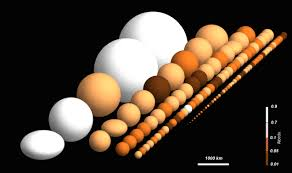 Sun Size Chart A Size Chart Of The Cold Worlds That Orbit Our Sun Beyond