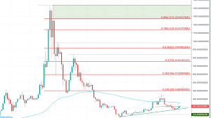 Ethereum Cost Chart Ethereum Eth Price Prediction 2020 1 400 Possible