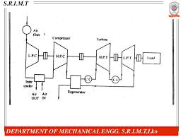 gas turbine power plant gas engine power plant layout Gas Power Plant Diagram #17