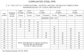 Cmp Pipe Size Chart Drainage User Manual Default