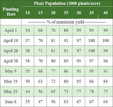 Soybean Hail Damage Chart Corn Hail Decision Guide