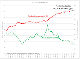10 Year Chart Of Natural Gas Prices Natural Gas Price Increase Inevitable In 2016