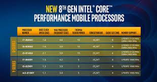 Intel Laptop Cpu Chart Testing Intel Whiskey Lake Cpus Core I7 8565u Review Techspot