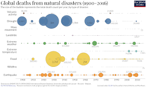 Natural Disasters Our World In Data