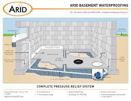 basement drainage design. Perfect Basement Sketch Of Less Effort Flooding Basement Solutions That You Inside Drainage Design Natashamillerweb
