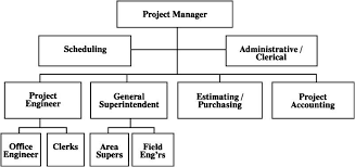 Blank Organizational Chart Mesmerizing 444444 Typical Project Organization ChartLarge Projects Collin's