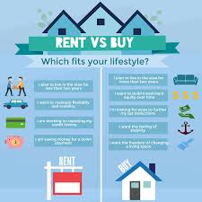 Rent Vs Buy Figure Out What Option Is Best For You