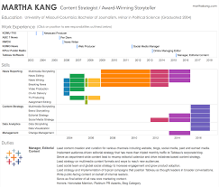 check out my interactive résumé martha kang pulse linkedin click on the image below to an interactive version of my résumé to create your own interactive résumé using tableau check out these tips from mark
