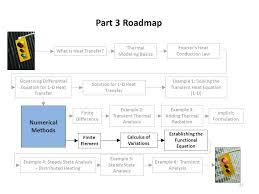 part 3 roadmap numerical methods thermal modeling basics