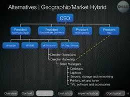 Dell Organizational Design Presentation