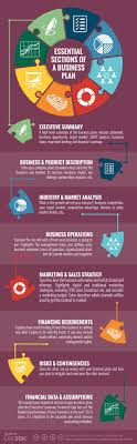 The Essential Sections of a  BusinessPlan  via  docstoc Pinterest