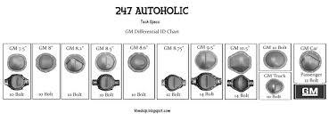 Gm 10 Bolt Identification Chart 247 Autoholic September 2012