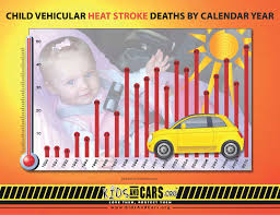 Hot Cars Kill Kids