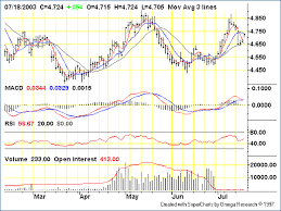 Tfc Price Charts Bloom On Silver Silver Phoenix
