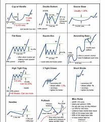 Steve Burns on Twitter | Trading charts, Stock trading, Forex trading