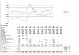 Cash Flow Forecast Bookkeeping Services Ezyaccounts