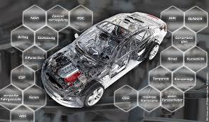 Top20 Technische Erfindungen Im Auto
