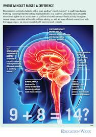 positive mindset prime students brains for math education week  have more brain activity throughout several areas associated math problem solving as well as more efficient connections the hippocampus