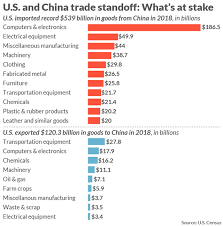 Us Trade Deficit Chart Why The U S China Trade Deficit Is So Huge Heres All The
