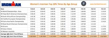 Swim Goals Chart Triathlon Swimming What Is A Good Triathlon Swim Time