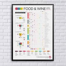 Wine And Food Pairing Chart Food And Wine Pairing Method Chart Art Canvas Poster Prints