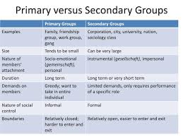 Secondary Group Ppt Primary Versus Secondary Groups Powerpoint