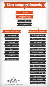 Shoe Company Hierarchy Structure Chart Hierarchy Structure