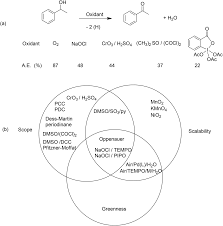 Compare And Contrast Renewable And Nonrenewable Resources Venn Diagram The E Factor 25 Years On The Rise Of Green Chemistry And