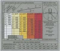 Terex Bt3470 Load Chart Load Charts Terex And Fassi