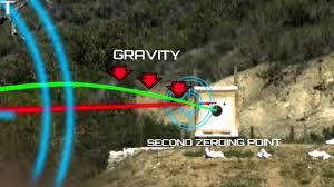 Firearm Science Bullet Trajectory