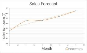 Sales Forecast Quantitative Methods Of Sales Forecasting How To Use Your