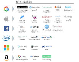 9 Core Technologies This Is Why All Companies Need An Ai Strategy Today