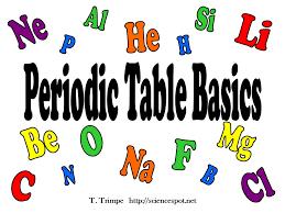 Al Si Ne Li He P H Periodic Table Basics Be O Mg F Na N B C Cl ...
