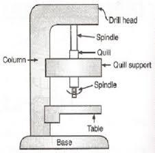 drill press parts labeled. clip_image001 · clip_image003 clip_image005 drill press parts labeled .