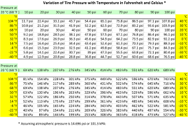 File Cold Tire Pressures Versus Temperature Png Wikimedia